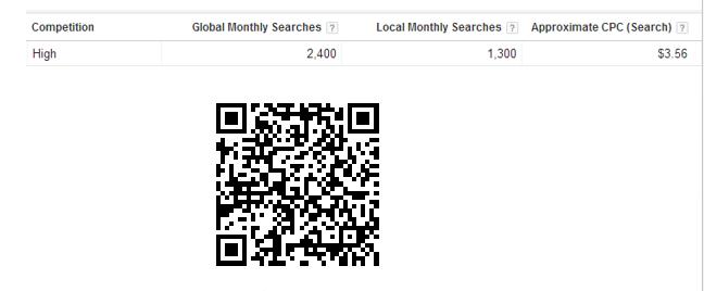 Hình 5.12: Hình ảnh Google gợi ý lượt tìm kiếm và mức độ cạnh tranh