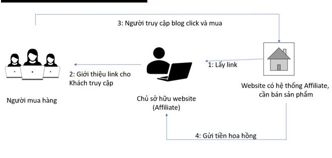 Hình 2.43: Mô hình Affiliate cho chủ sở hữu website/blog