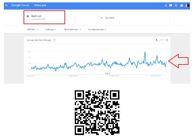 """Hình 5.3: Hình Google Trends về thị trường từ khóa """"Nuôi con"""""""