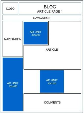 Hình 2.34: Ví trí quảng cáo được google đề xuất -1